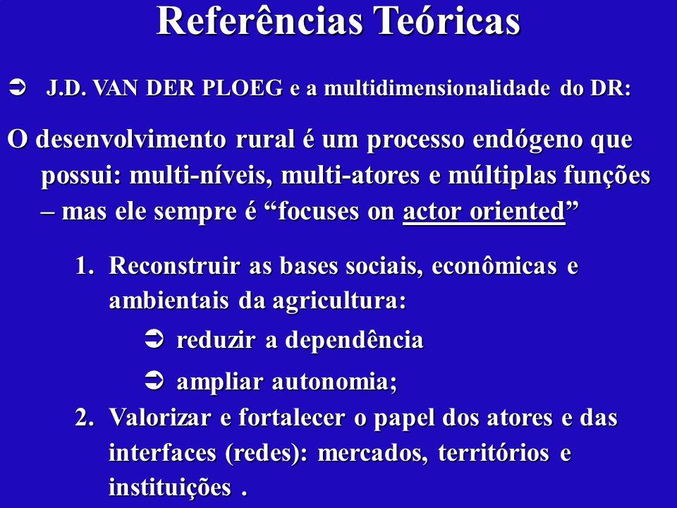 Referências Teóricas J.D. VAN DER PLOEG e a multidimensionalidade do DR: