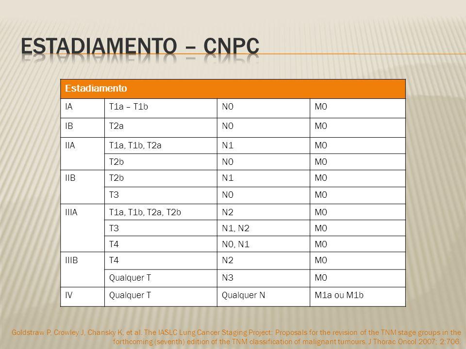 Estadiamento – CNPC Estadiamento IA T1a – T1b N0 M0 IB T2a IIA