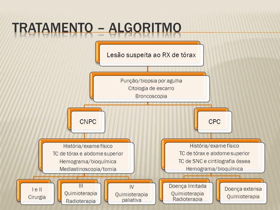 Tratamento – algoritmo