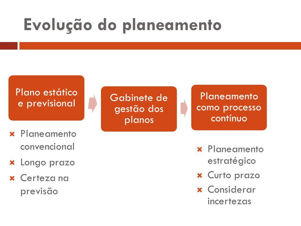 Evolução do planeamento