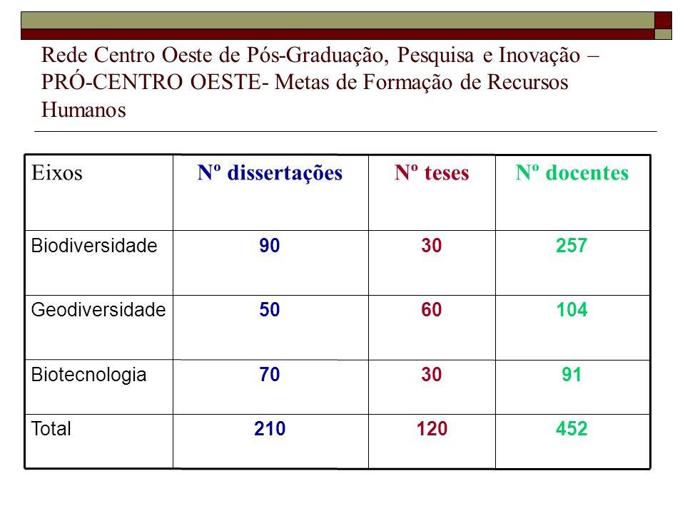 Nº docentes Nº teses Nº dissertações