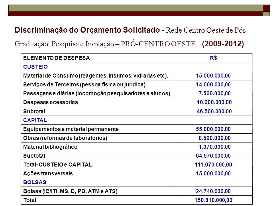 Discriminação do Orçamento Solicitado - Rede Centro Oeste de Pós-Graduação, Pesquisa e Inovação – PRÓ-CENTRO OESTE. (2009-2012)