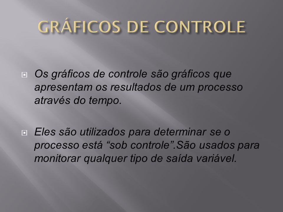GRÁFICOS DE CONTROLE Os gráficos de controle são gráficos que apresentam os resultados de um processo através do tempo.