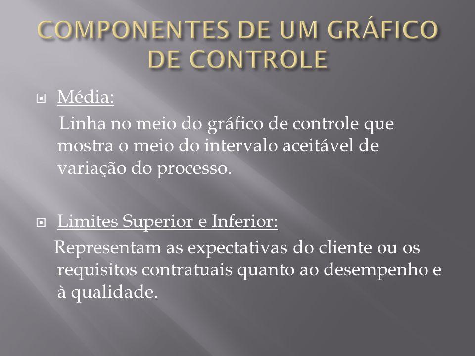 COMPONENTES DE UM GRÁFICO DE CONTROLE