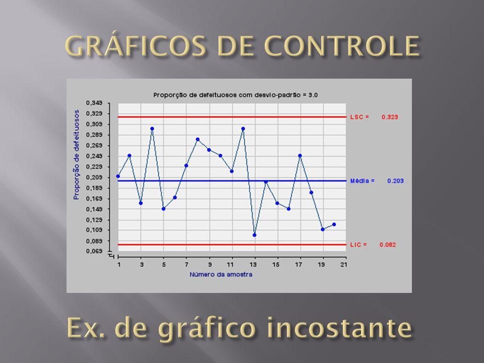 Ex. de gráfico incostante