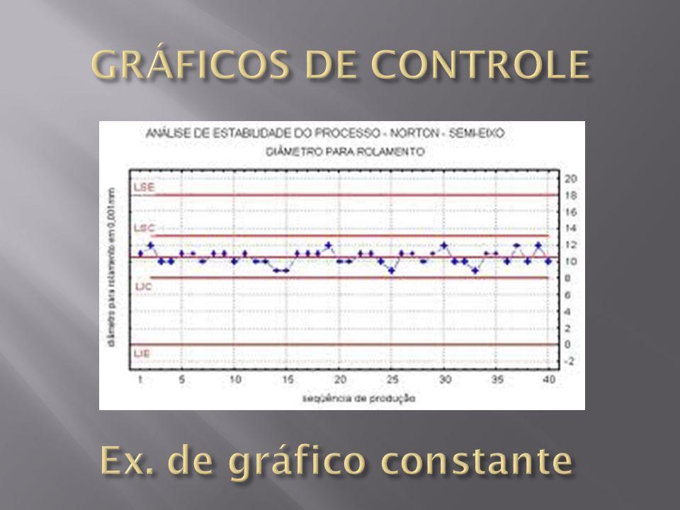 Ex. de gráfico constante