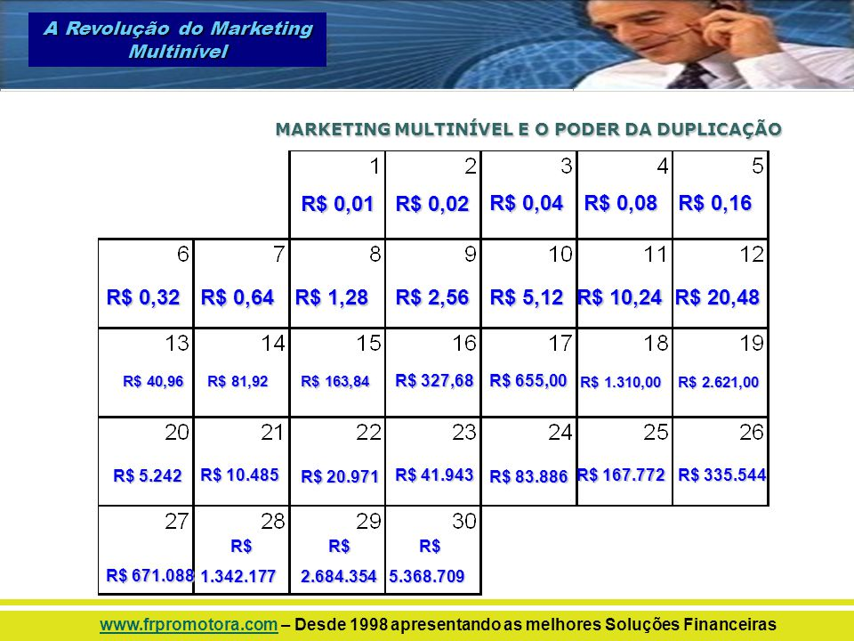 MARKETING MULTINÍVEL E O PODER DA DUPLICAÇÃO