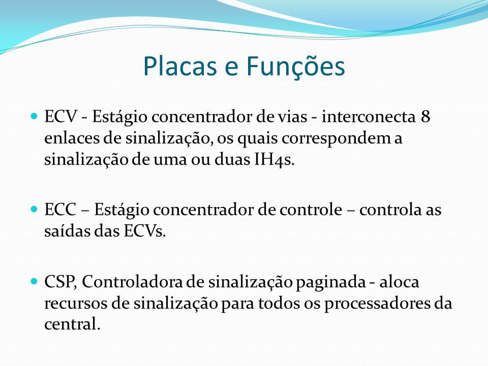 Placas e Funções ECV - Estágio concentrador de vias - interconecta 8 enlaces de sinalização, os quais correspondem a sinalização de uma ou duas IH4s.