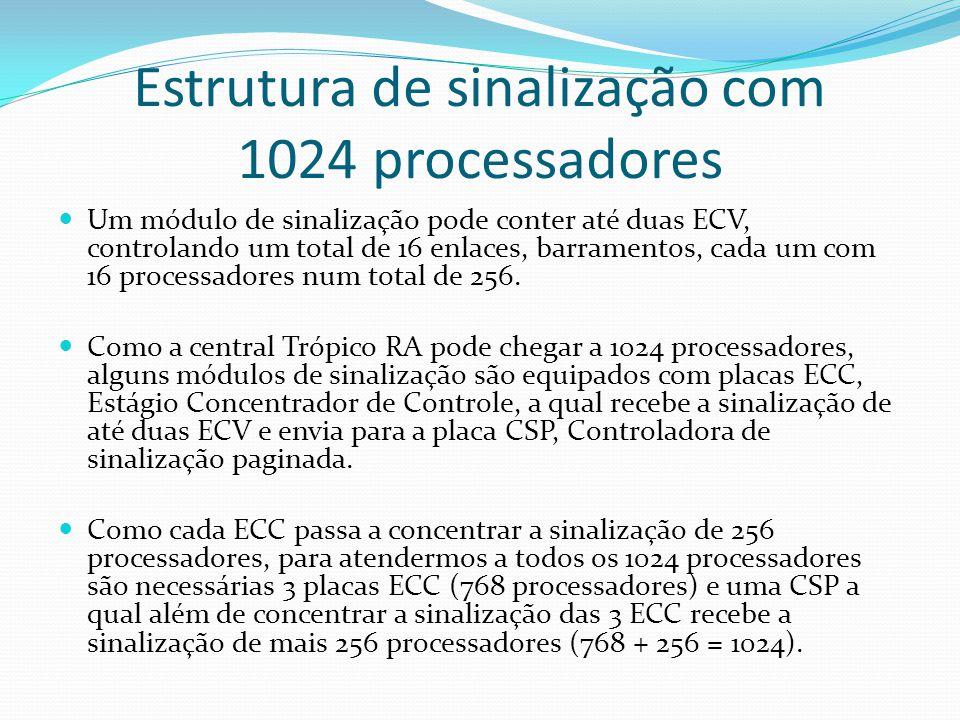 Estrutura de sinalização com 1024 processadores