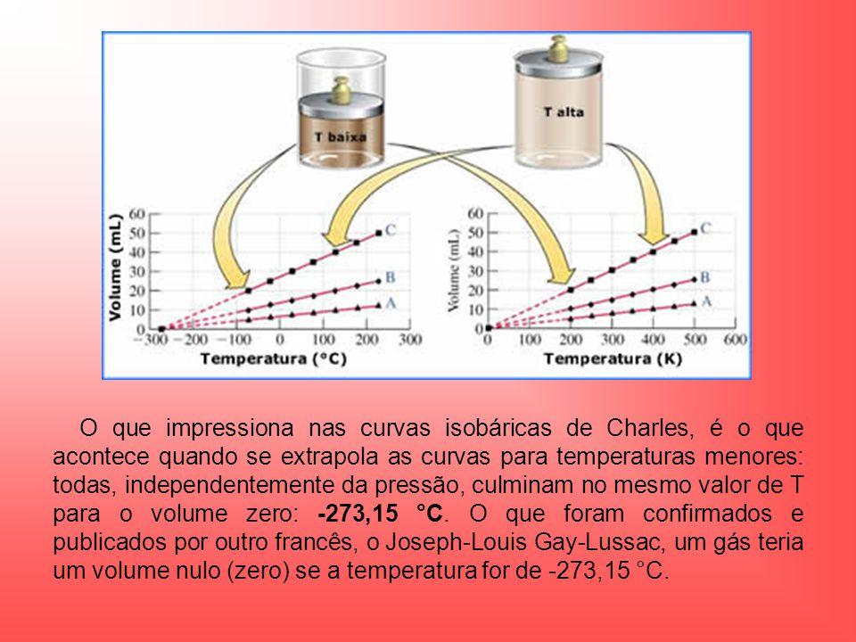 O que impressiona nas curvas isobáricas de Charles, é o que acontece quando se extrapola as curvas para temperaturas menores: todas, independentemente da pressão, culminam no mesmo valor de T para o volume zero: -273,15 °C.