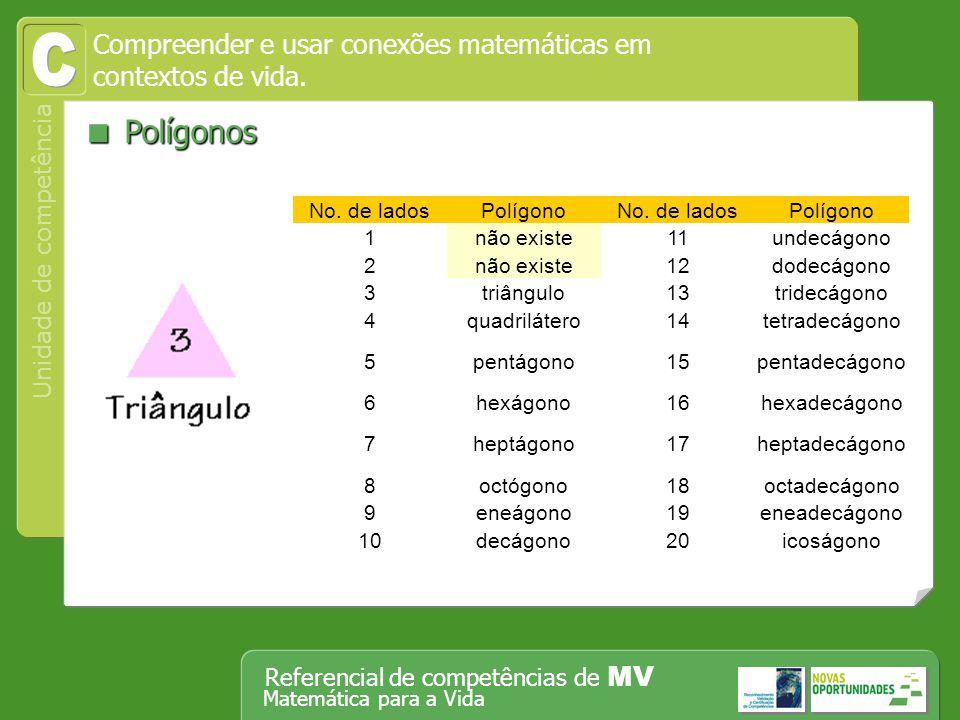 C  Polígonos Compreender e usar conexões matemáticas em
