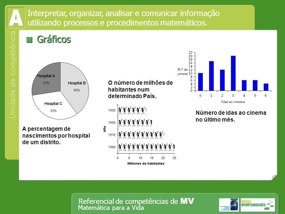 A  Gráficos Interpretar, organizar, analisar e comunicar informação