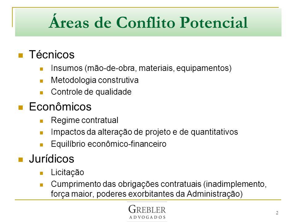 Áreas de Conflito Potencial
