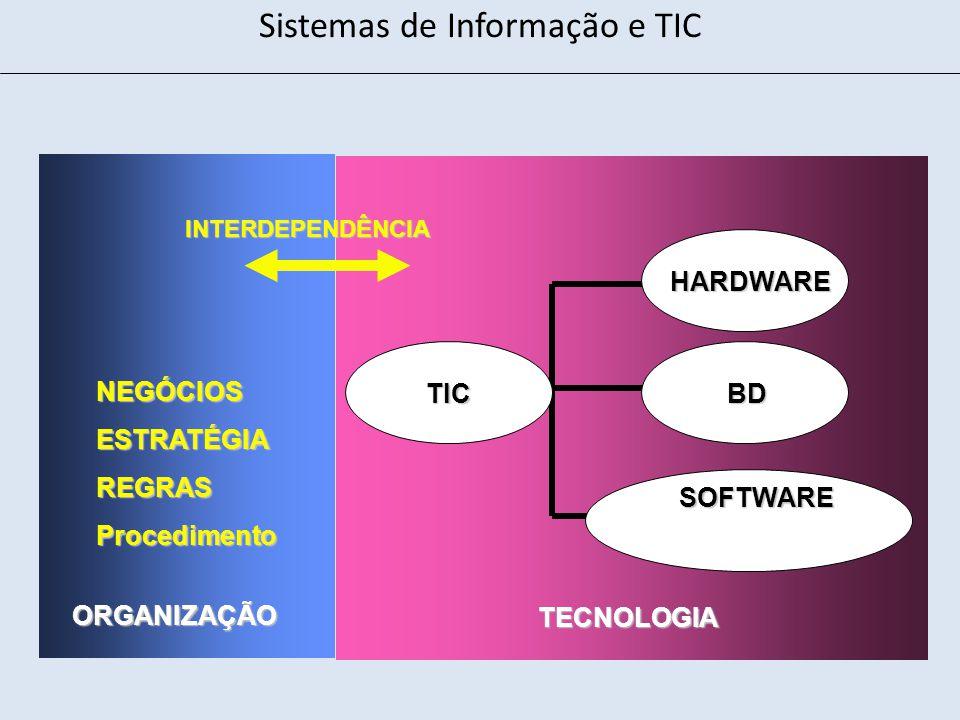 Sistemas de Informação e TIC