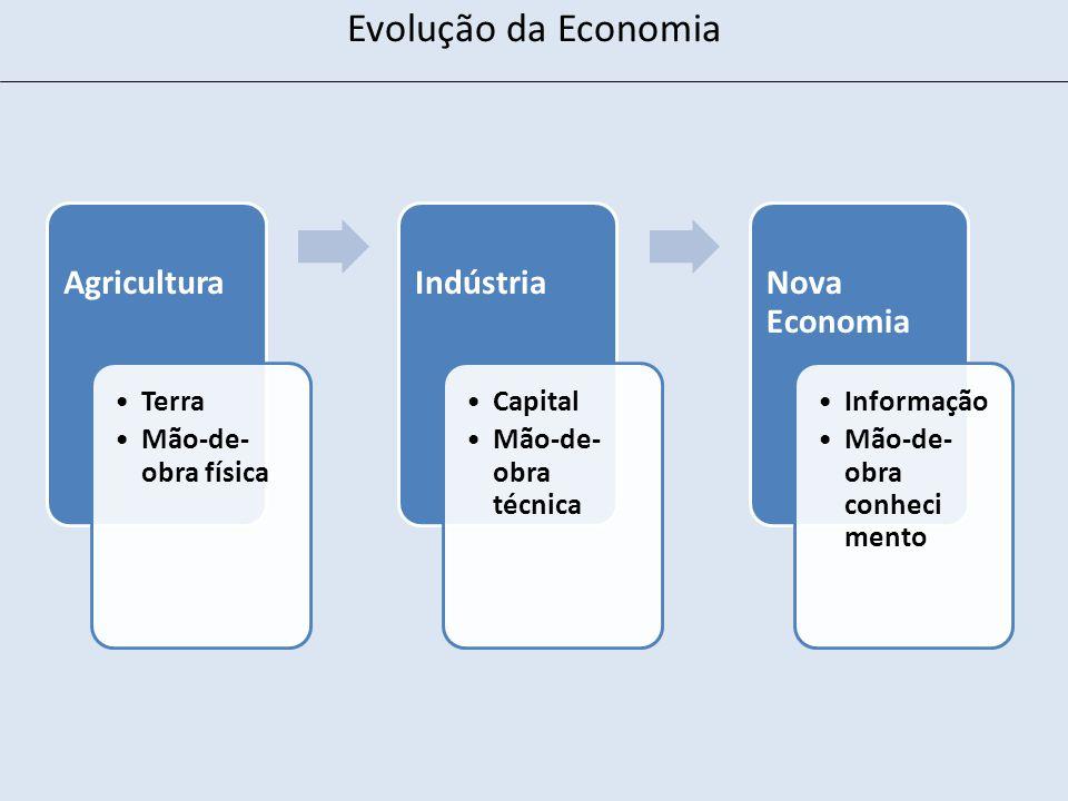 Evolução da Economia Agricultura Indústria Nova Economia Terra