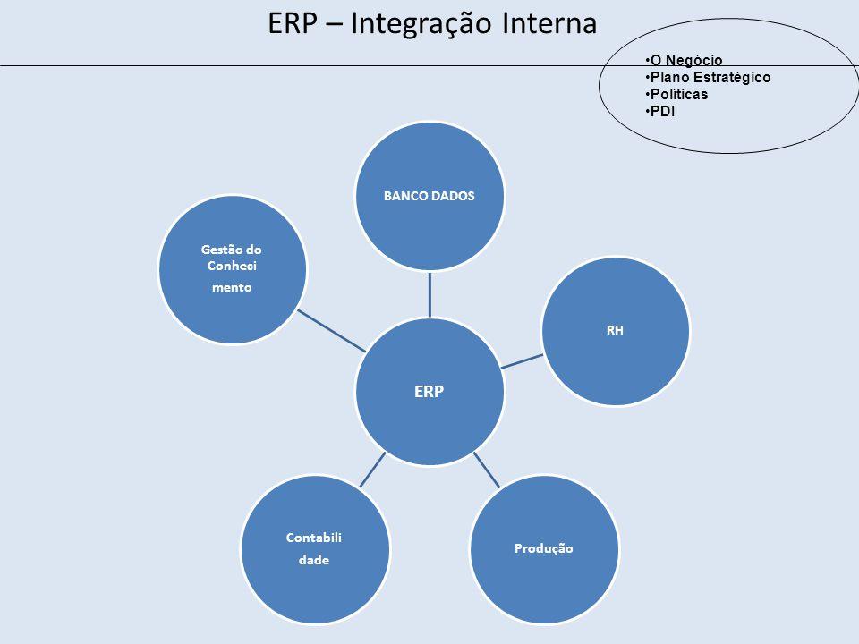 ERP – Integração Interna
