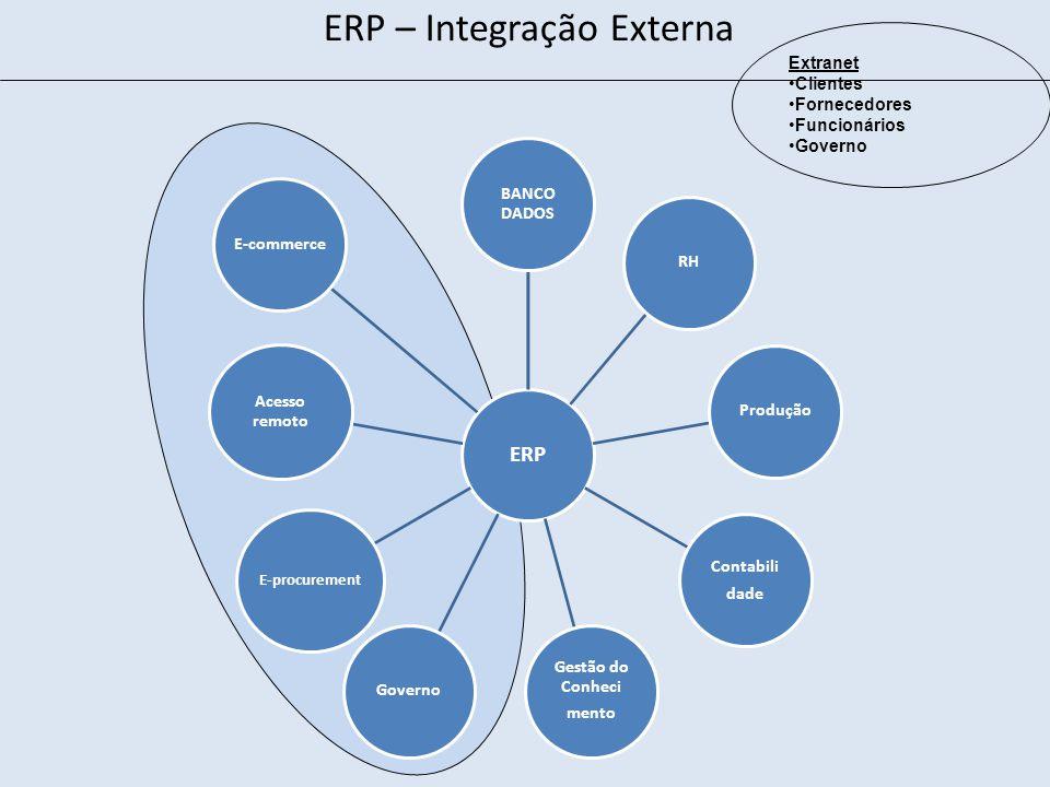 ERP – Integração Externa