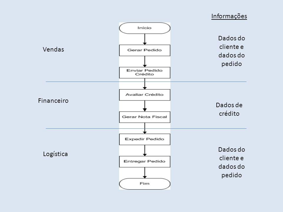 Dados do cliente e dados do pedido
