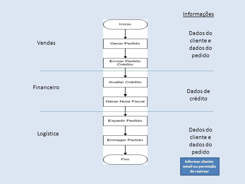 Informar cliente: email ou permissão de rastrear