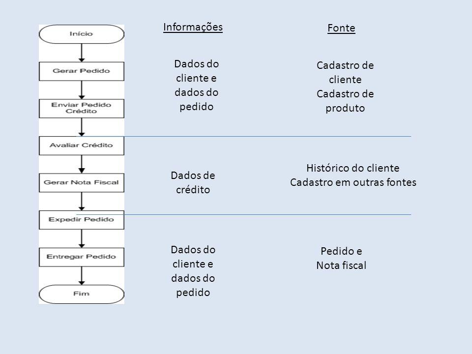Dados do cliente e dados do pedido Cadastro de cliente