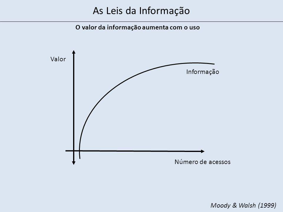 O valor da informação aumenta com o uso