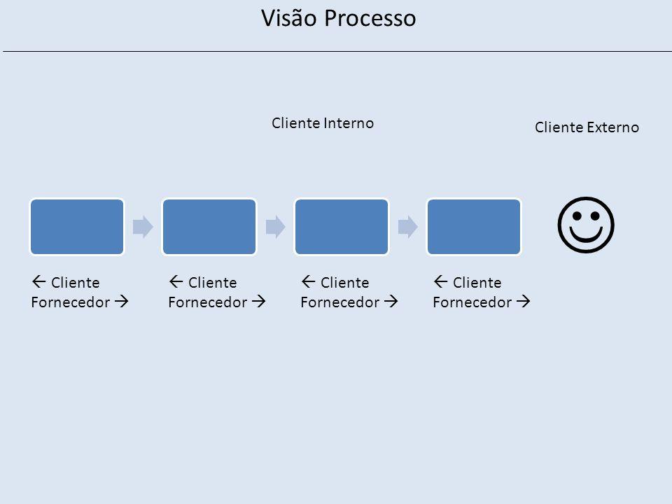  Visão Processo Cliente Interno Cliente Externo  Cliente