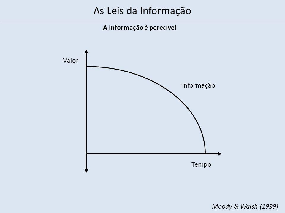 A informação é perecível