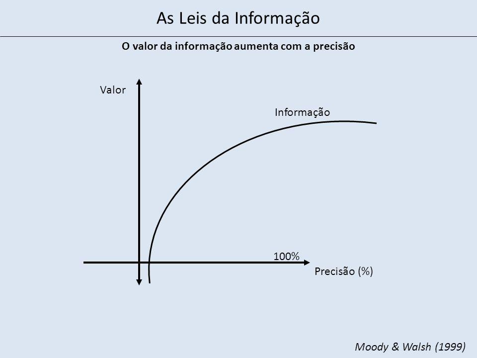 O valor da informação aumenta com a precisão