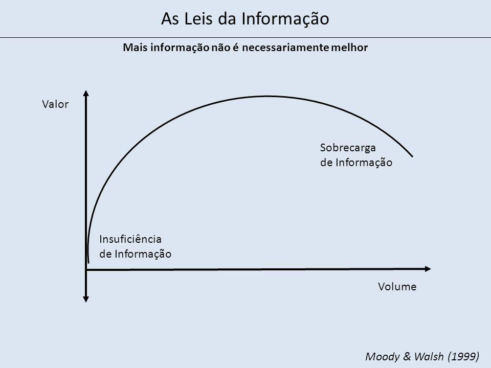 Mais informação não é necessariamente melhor