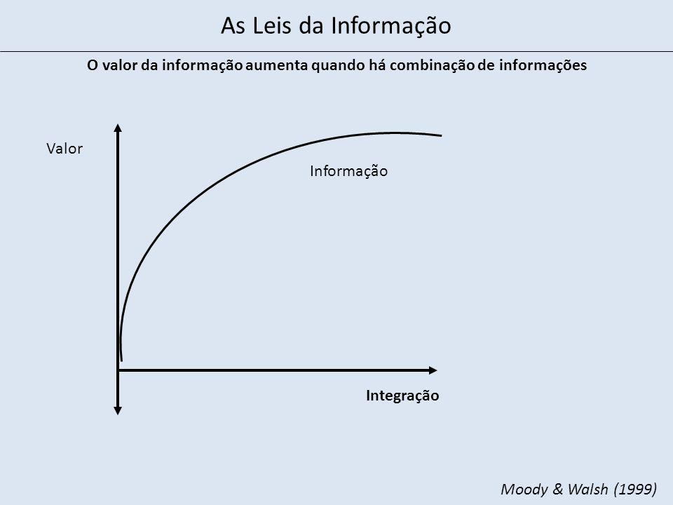O valor da informação aumenta quando há combinação de informações