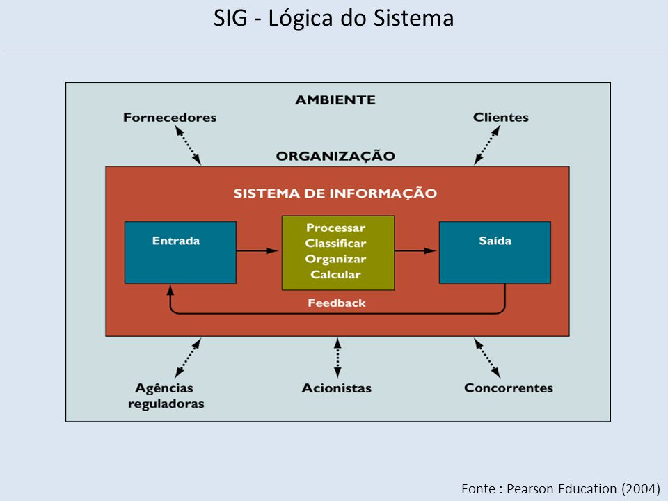 SIG - Lógica do Sistema Fonte : Pearson Education (2004)