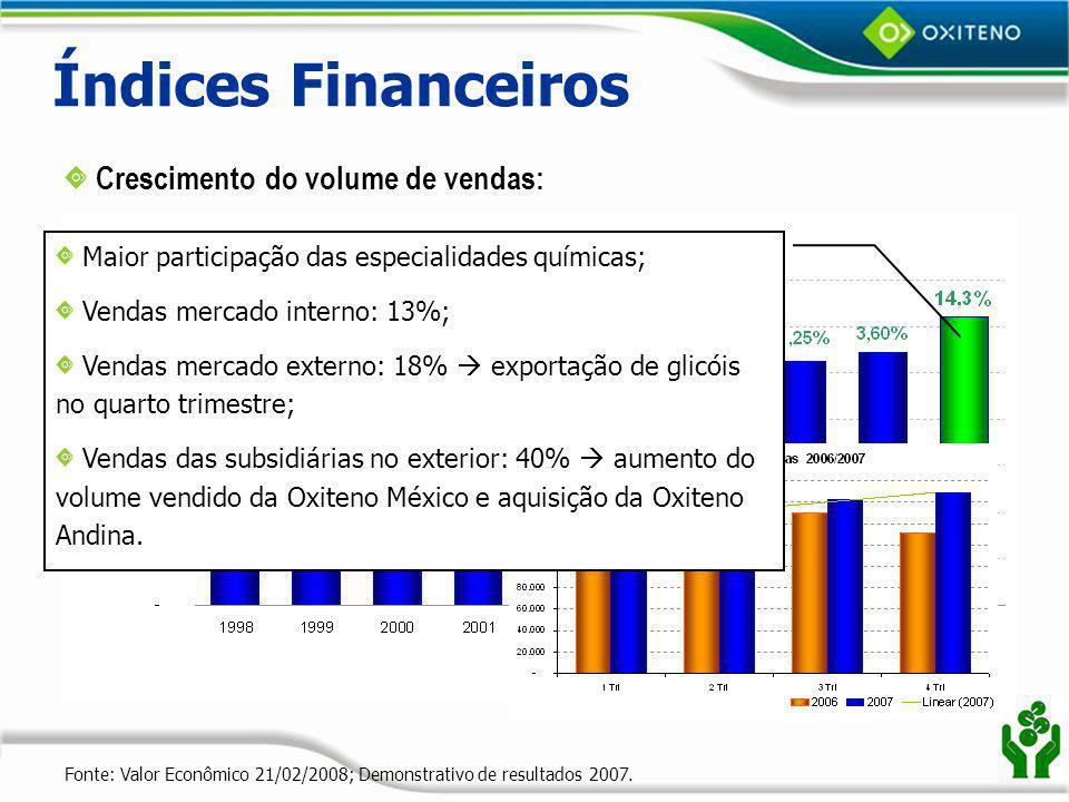 Índices Financeiros Crescimento do volume de vendas: