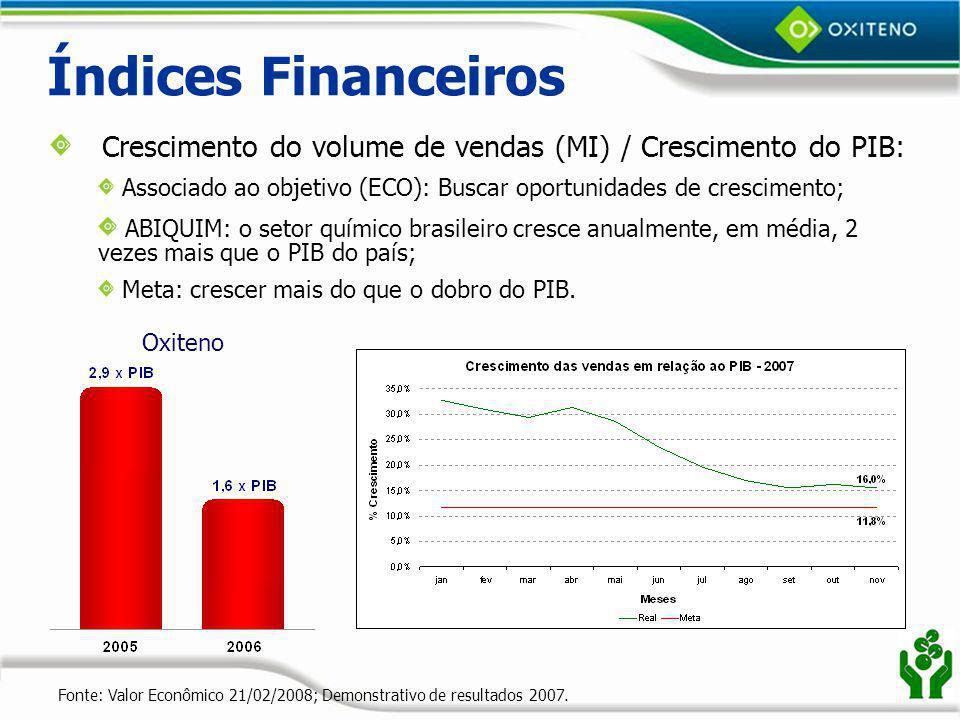 Índices Financeiros Crescimento do volume de vendas (MI) / Crescimento do PIB: Associado ao objetivo (ECO): Buscar oportunidades de crescimento;
