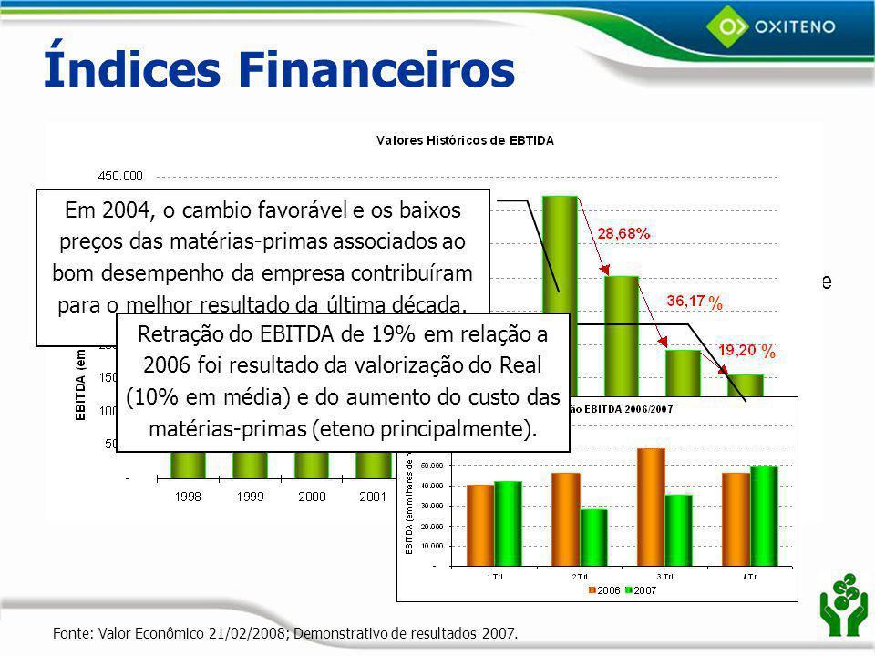 Índices Financeiros EBITDA / Capital operacional médio: