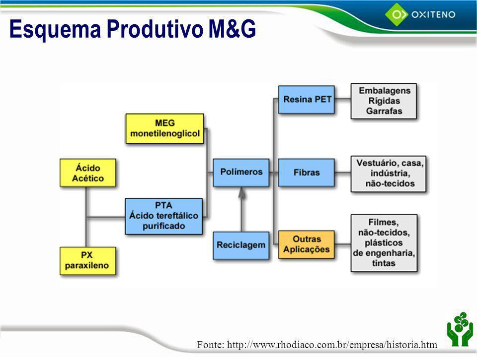 Esquema Produtivo M&G Fonte: http://www.rhodiaco.com.br/empresa/historia.htm