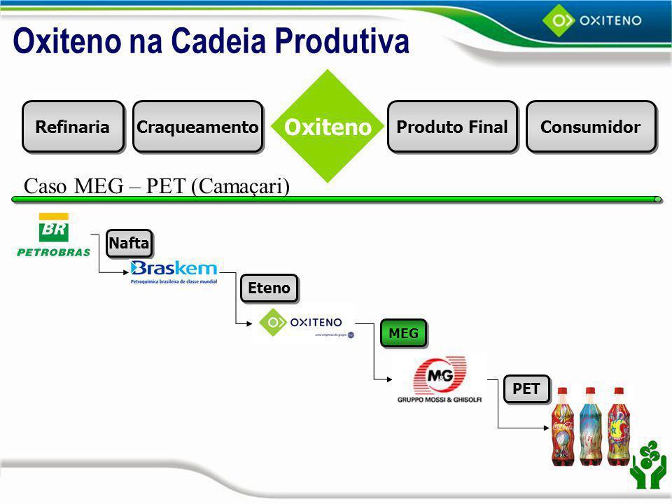Oxiteno na Cadeia Produtiva
