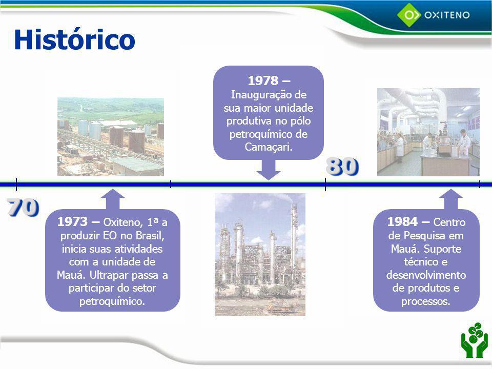 Histórico 1978 – Inauguração de sua maior unidade produtiva no pólo petroquímico de Camaçari. 80. 70.