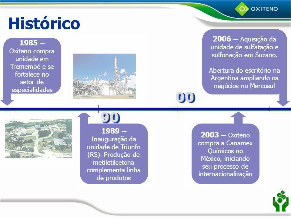 Histórico 2006 – Aquisição da unidade de sulfatação e sulfonação em Suzano. Abertura do escritório na Argentina ampliando os negócios no Mercosul.
