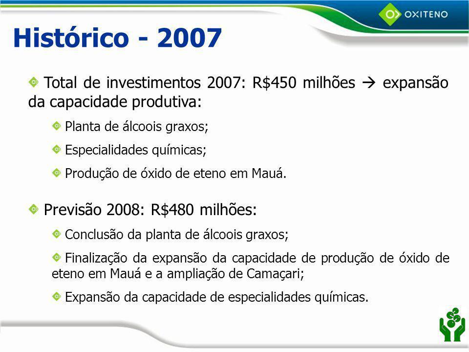 Histórico - 2007 Total de investimentos 2007: R$450 milhões  expansão da capacidade produtiva: Planta de álcoois graxos;
