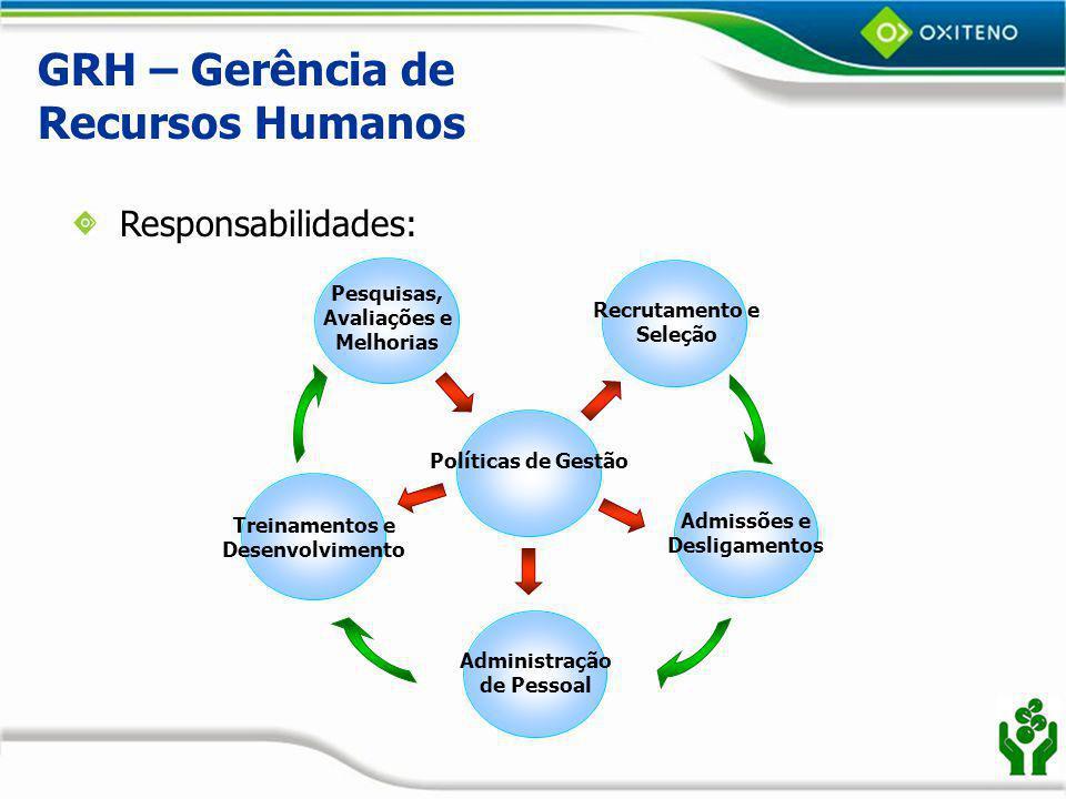 GRH – Gerência de Recursos Humanos