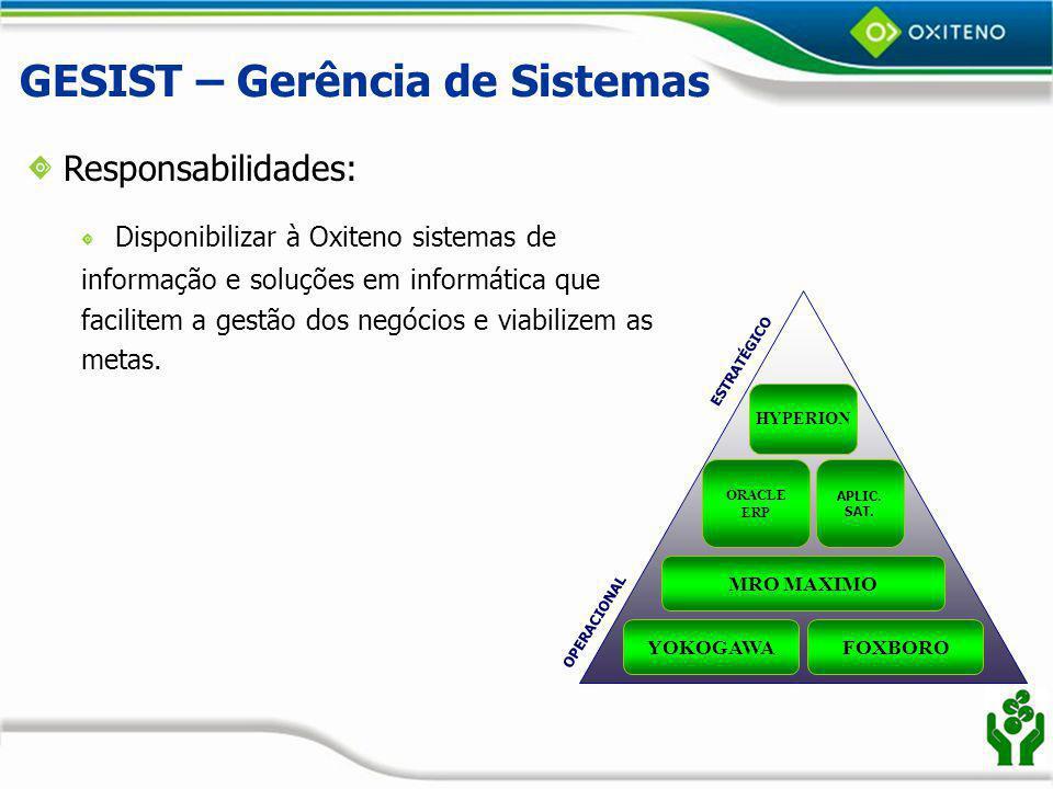 GESIST – Gerência de Sistemas
