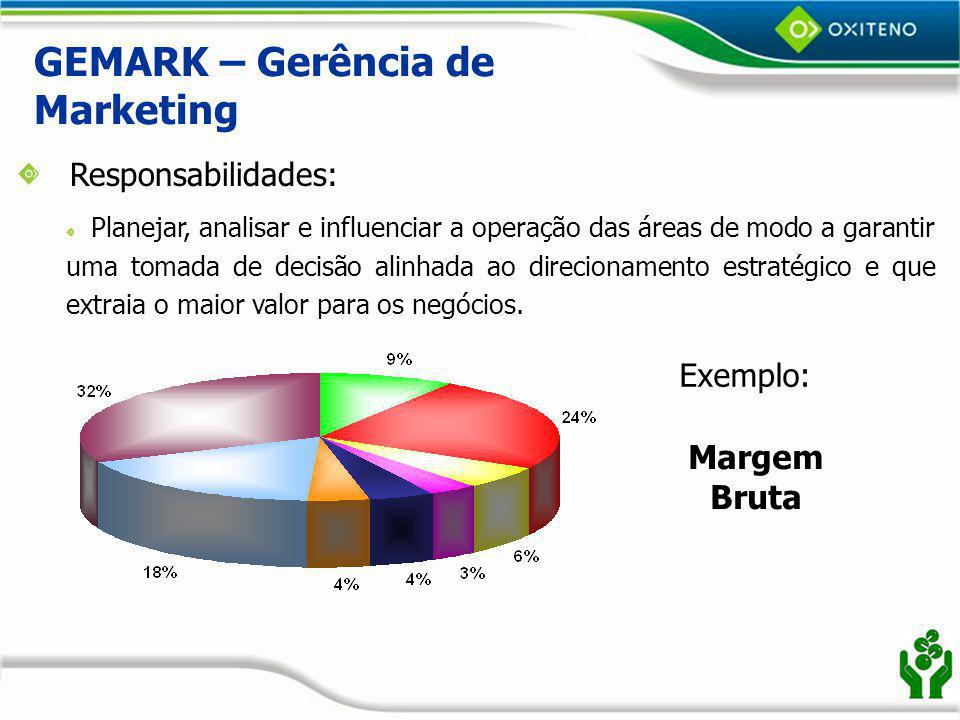 GEMARK – Gerência de Marketing