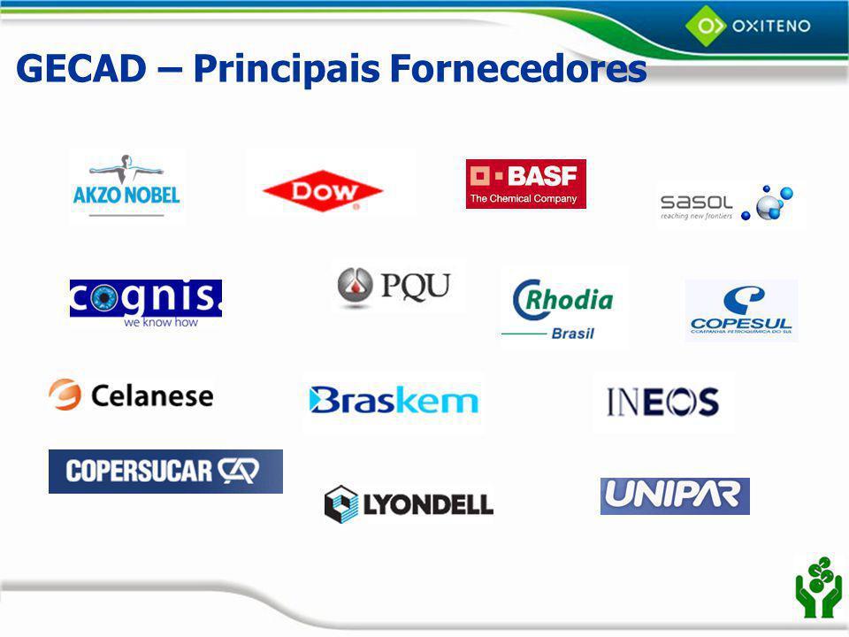 GECAD – Principais Fornecedores