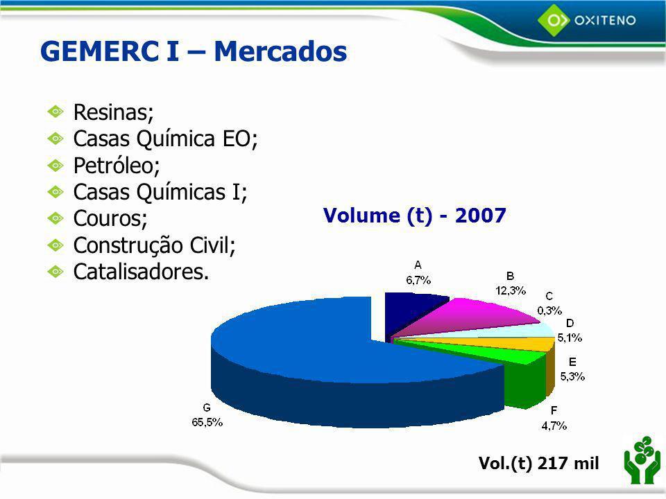 GEMERC I – Mercados Resinas; Casas Química EO; Petróleo;