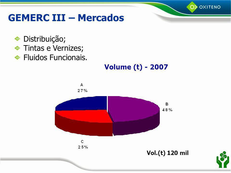 GEMERC III – Mercados Distribuição; Tintas e Vernizes;