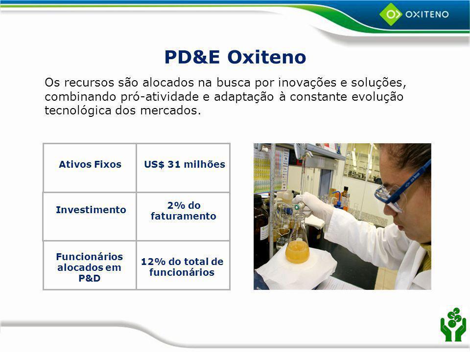12% do total de funcionários Funcionários alocados em P&D