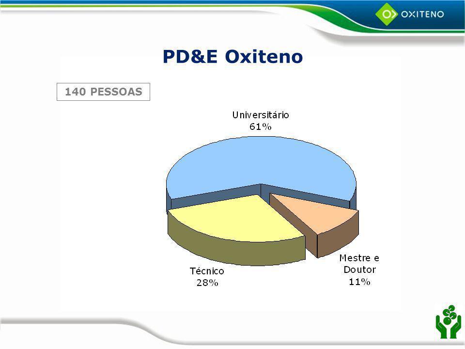 PD&E Oxiteno 140 PESSOAS
