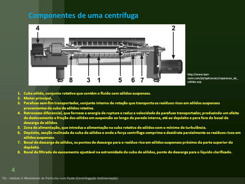 Componentes de uma centrífuga