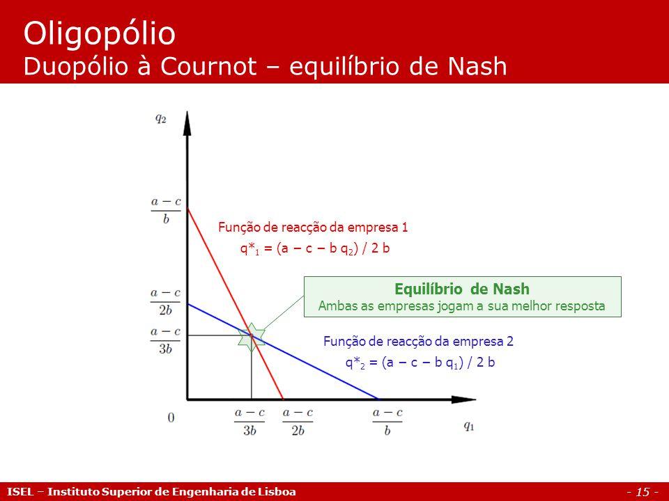 Oligopólio Duopólio à Cournot – equilíbrio de Nash