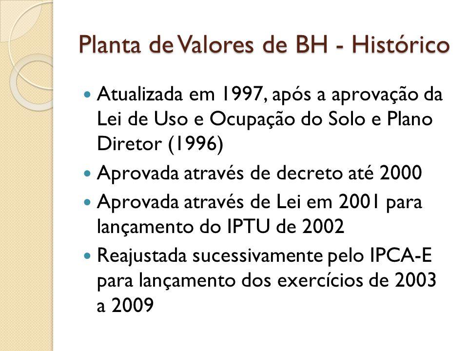 Planta de Valores de BH - Histórico
